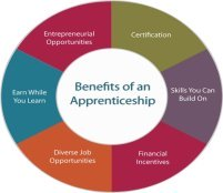 benefits of being an apprentice