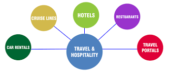 hospitality and travel careers