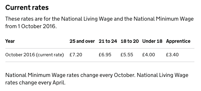 UK Apprentice Minimum Wage