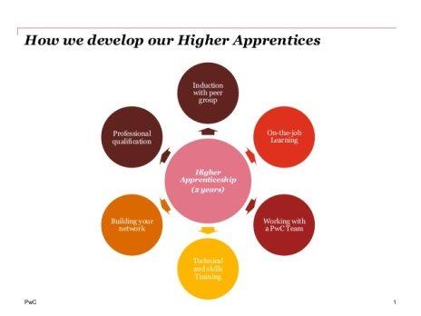 PwC apprenticeships