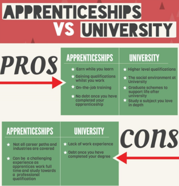 University vs Apprenticeships pros and cons