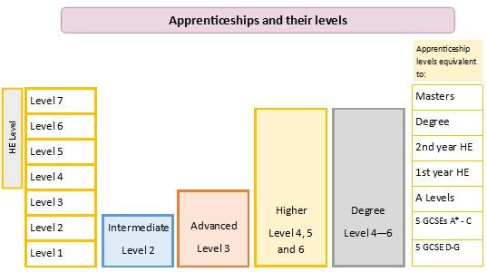 Apprenticeship Levels