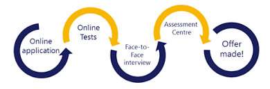 Visa Apprenticeship application process