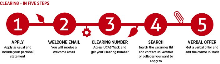 UCAS Clearing for if you missed the UCAS Deadline