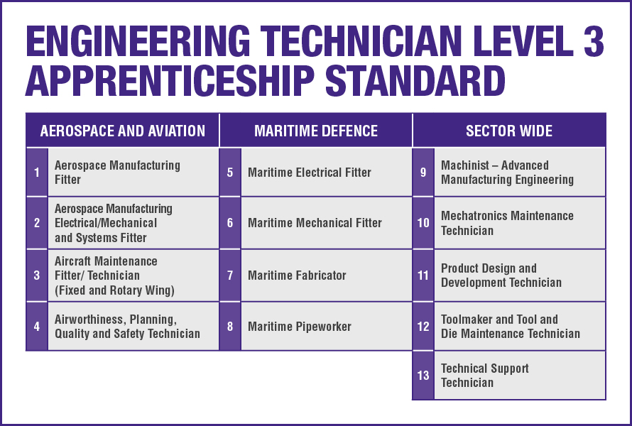 engineering apprenticeships standard