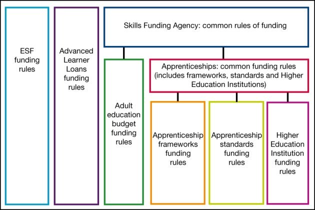 Advanced Apprenticeships