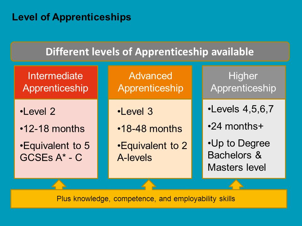 intermediate Apprenticeships