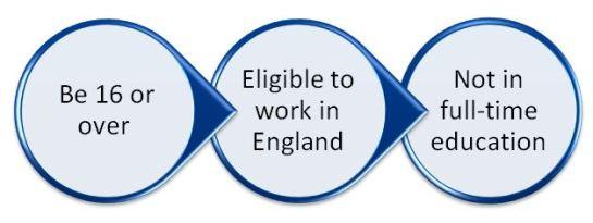 Aspen services apprenticeships