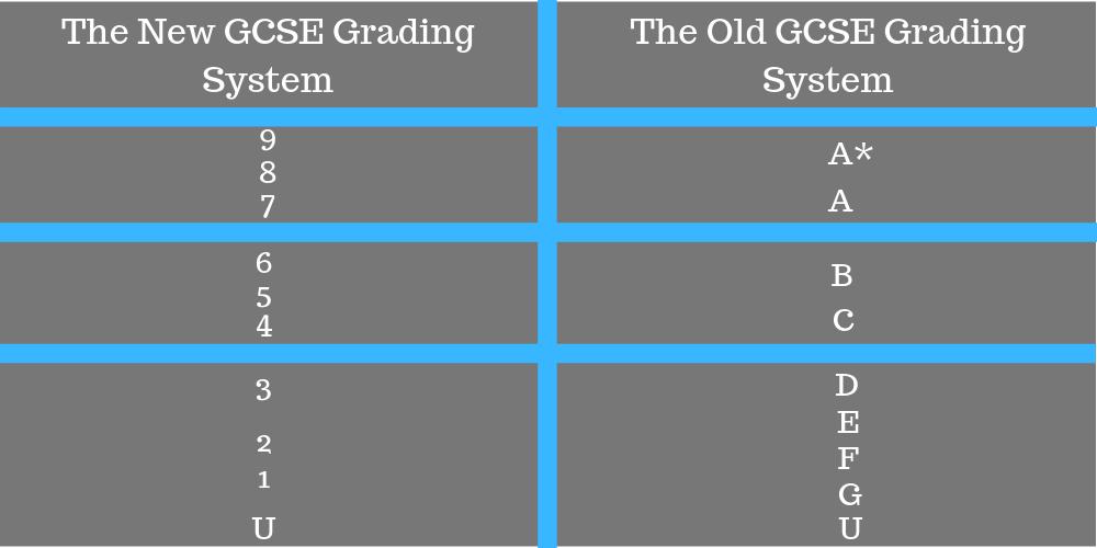 GCSE Grading System