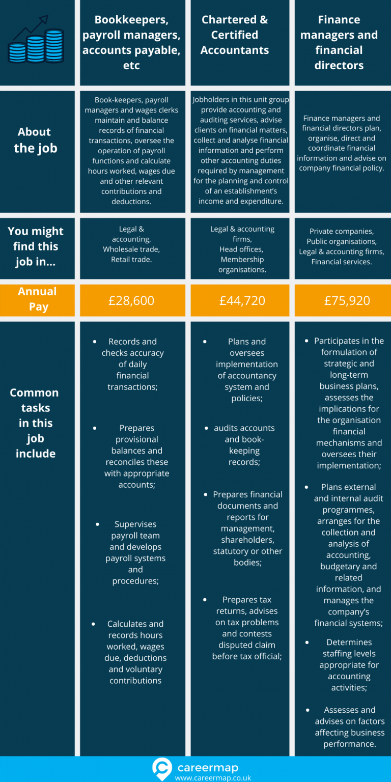 table showing the different careers in accounting, salary and daily accountant tasks