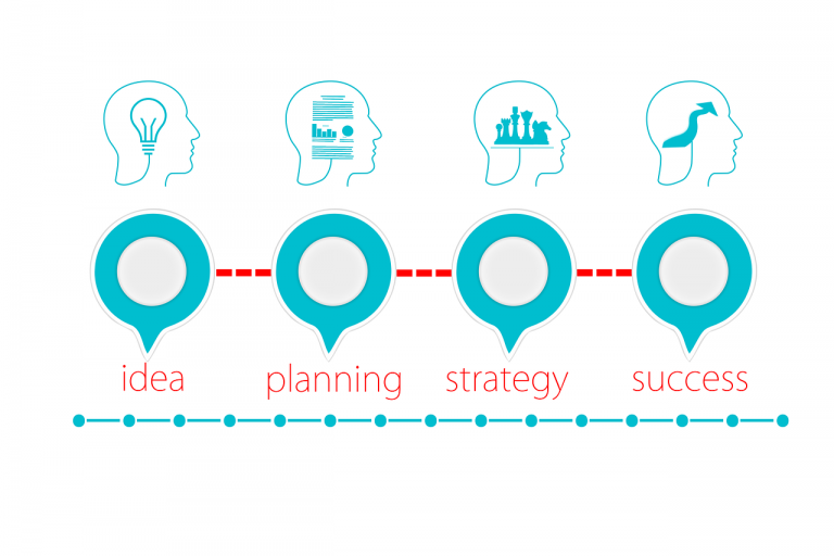 idea, planning, strategy and success
