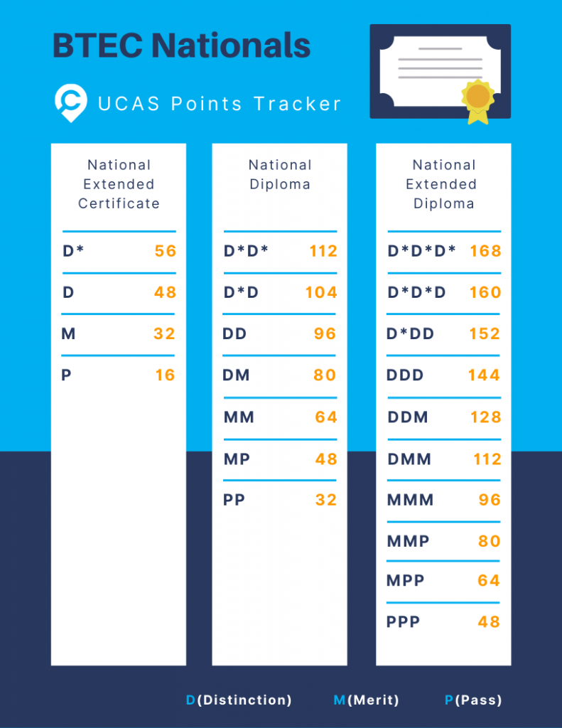 BTEC results day ucas converter