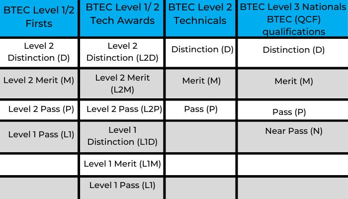 BTEC results day grades